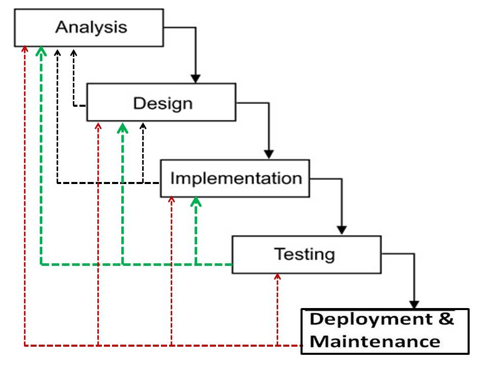 sdlc waterfall model From agile to scrum to waterfall to kanban it is an iterative software development model used to manage complex software and product development.